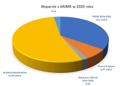 Wsparcie z ARiMR - podsumowanie 2020 roku
