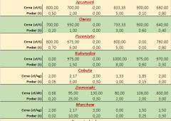 Notowania płodów rolnych za okres 28.12 do 31.12.2020 r.